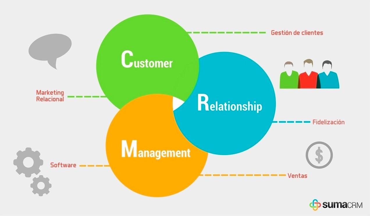 Klientų Ryšių Valdymo Sistemos: Kodėl Jos Yra Svarbios